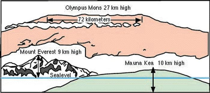 29 000 Ft Above Sea Level And 43 The Ocean Floor A Diameter Of 340 Miles Caldera 44 In Flanking Cliffs Reaching