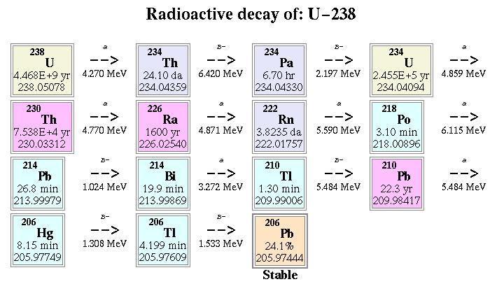 uranium 238 dating Uranium dating is not better but is used for long times in geology carbon 14 is used for short times in archaeology.