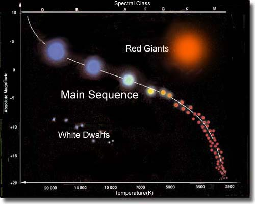 Stellar Populations And History Of The Universe